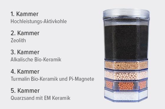 Acalaquell Mini Smart Filterkartusche